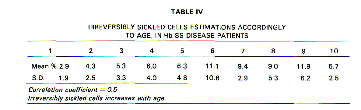 TABLE IVIRREVERSIBLY SICKLED CELLS ESTIMATIONS ACCORDINGLY TO AGE, IN Hb SS DISEASE PATIENTS