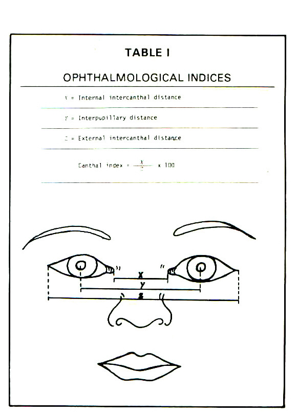 TABLE 1OPHTHALMOLOGICAL INDICES