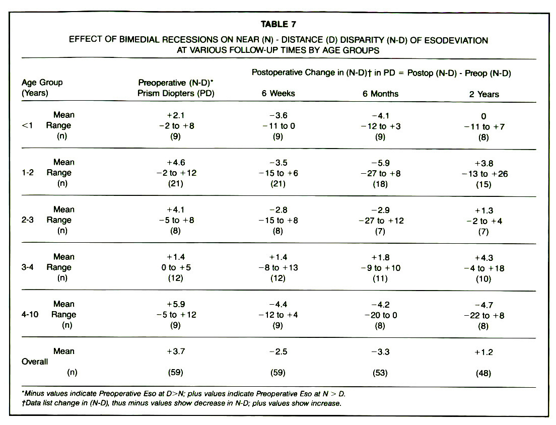 TABLE 7EFFECT OF BIMEDIAL RECESSIONS ON NEAR (N) - DISTANCE (D) DISPARITY (N-D) OF ESODEVIATION AT VARIOUS FOLLOW-UP TIMES BY AGE GROUPS
