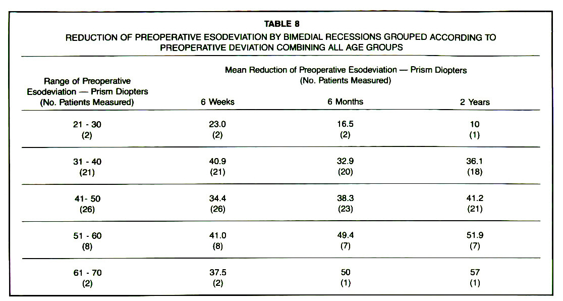 TABLE 8REDUCTION OF PREOPERATIVE ESODEVIATION BY BIMEDIAL RECESSIONS GROUPED ACCORDING TO PREOPERATIVE DEVIATION COMBINING ALL AGE GROUPS