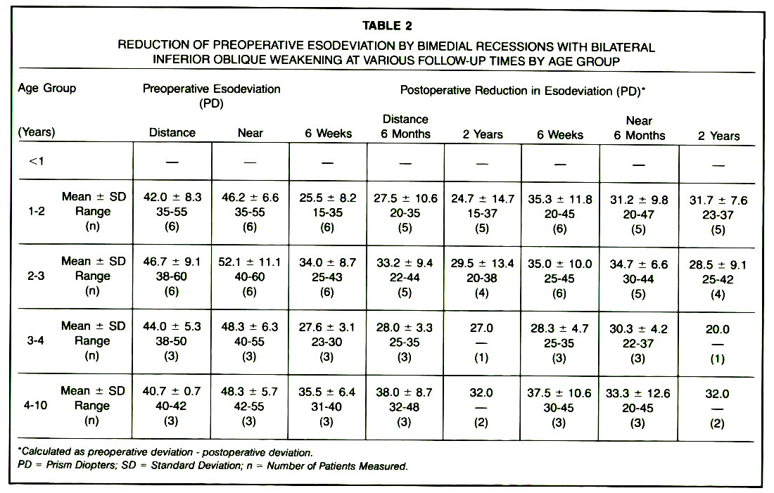 TABLE 2REDUCTION OF PREOPERATIVE ESODEVIATION BY B(MEDIAL RECESSIONS WITH BILATERAL INFERIOR OBLIQUE WEAKENING AT VARIOUS FOLLOW-UP TIMES BY AGE GROUP