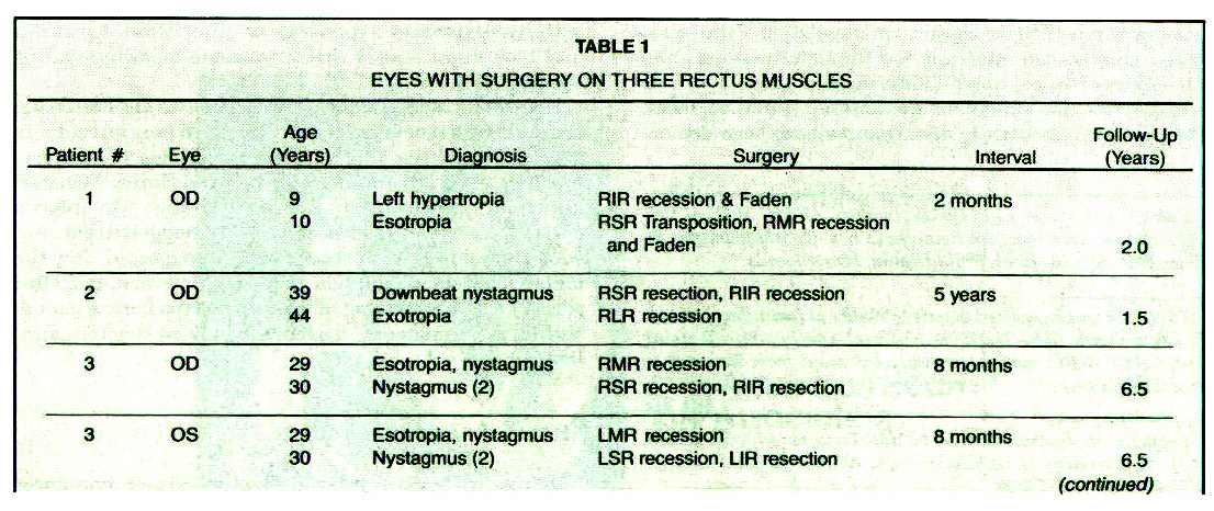 TABLE 1EYES WITH SURGERY ON THREE RECTUS MUSCLES