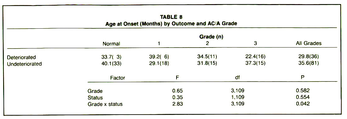 TABLE 8Age at Onset (Months) by Outcome and AC/A Grade