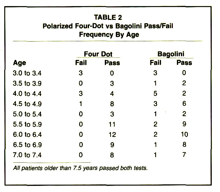Table 2polarized Four Dot Vs Bagolini Pass Fail Frequency By Age