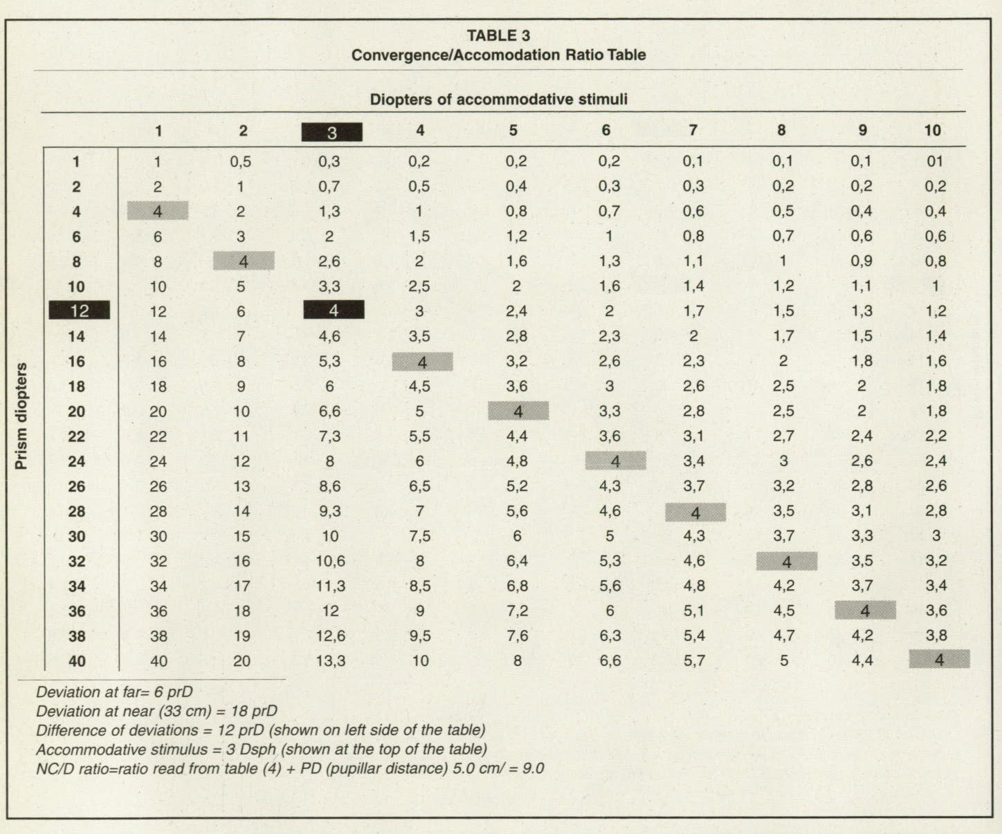 The accommodative convergence accommodation ac a and for Spl table 1998 99