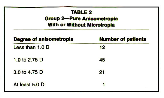 TABLE 2Group 2 - Pure Anisometropia With or Without Microtropia