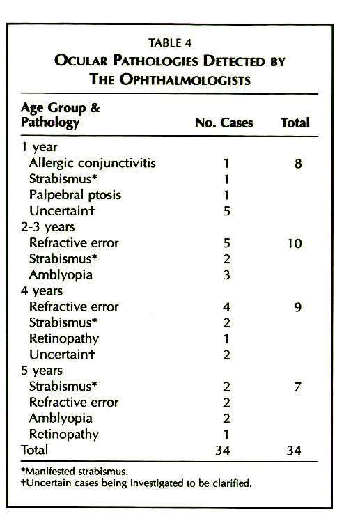 TABLE 4OCULAR PATHOLOGIES DETECTED BY THE OPHTHALMOLOGISTS