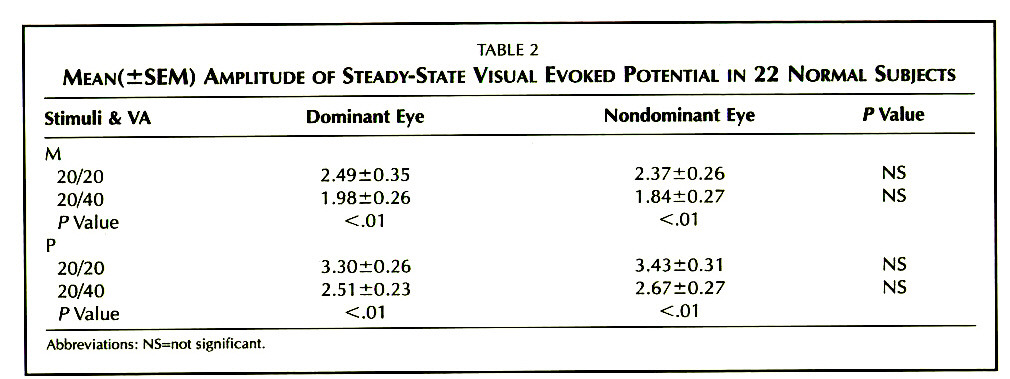 TABLE 2MEAN(±SEM) AMPLITUDE OF STEADY-STATE VISUAL EVOKED POTENTIAL IN 22 NORMAL SUBJECTS