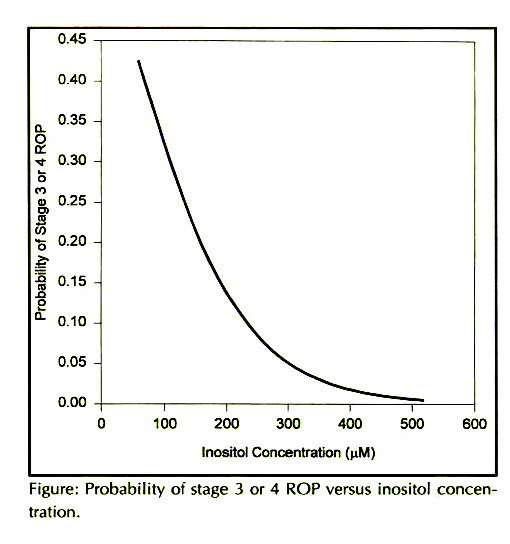 Figure: Probability of stage 3 or 4 ROP versus inositol concentration.