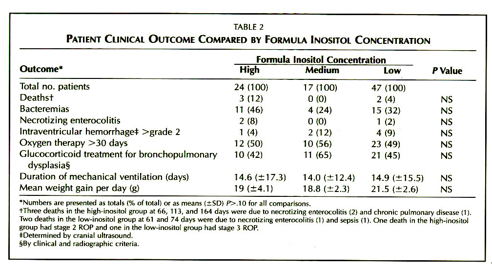 TABLE 2PATIENT CLINICAL OUTCOME COMPARED BY FORMULA INOSITOL CONCENTRATION
