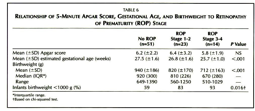 TABLE 6RELATIONSHIP OF 5-MINUTE APGAR SCORE, GESTATIONAL AGE, AND BIRTHWEIGHT TO RETINOPATHY OF PREMATURITY (ROP) STAGE