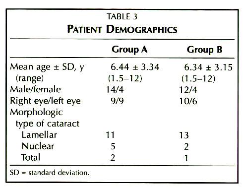 TABLE 3PATIENT DEMOGRAPHICS