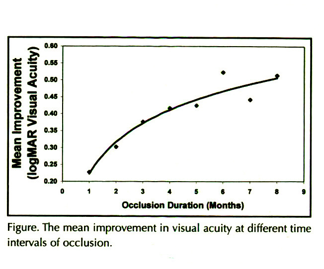 Figure. The mean improvement in visual acuity at different time intervals of occlusion.