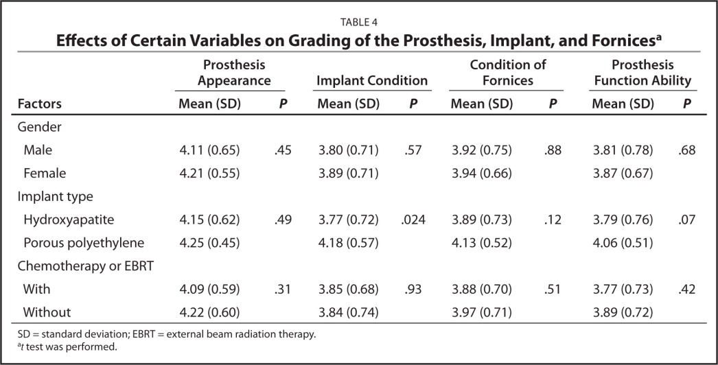 Effects of Certain Variables on Grading of the Prosthesis, Implant, and Fornicesa