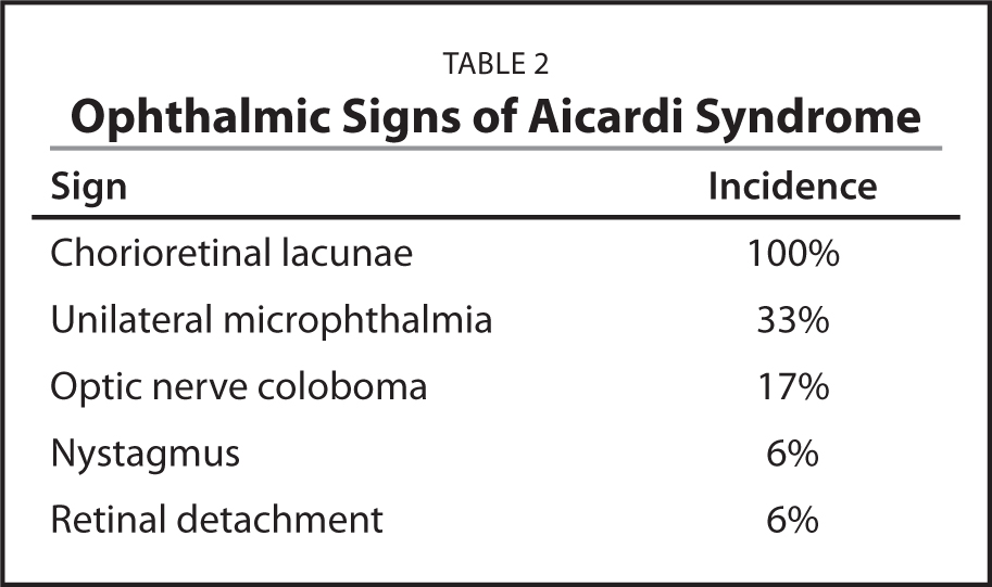 Ophthalmic Signs of Aicardi Syndrome
