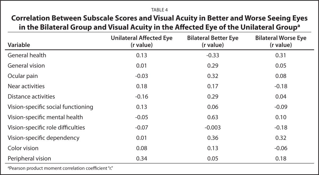 Correlation Between Subscale Scores and Visual Acuity in Better and Worse Seeing Eyes in the Bilateral Group and Visual Acuity in the Affected Eye of the Unilateral Groupa