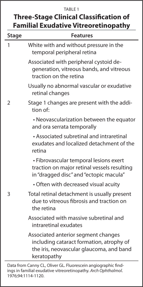 Three-Stage Clinical Classification of Familial Exudative Vitreoretinopathy