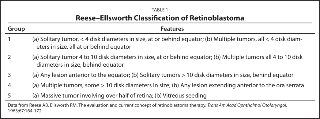 Reese–Ellsworth Classification of Retinoblastoma