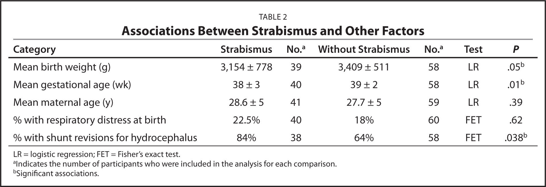 Associations Between Strabismus and Other Factors