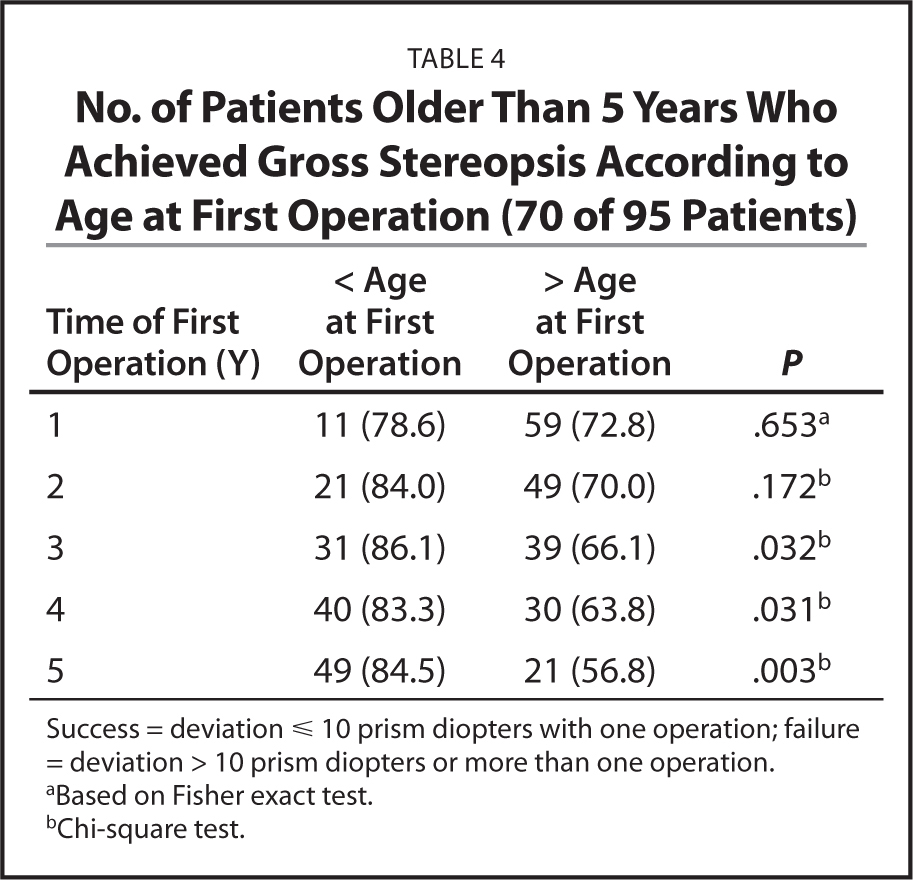 No. of Patients Older Than 5 Years Who Achieved Gross Stereopsis According to Age at First Operation (70 of 95 Patients)