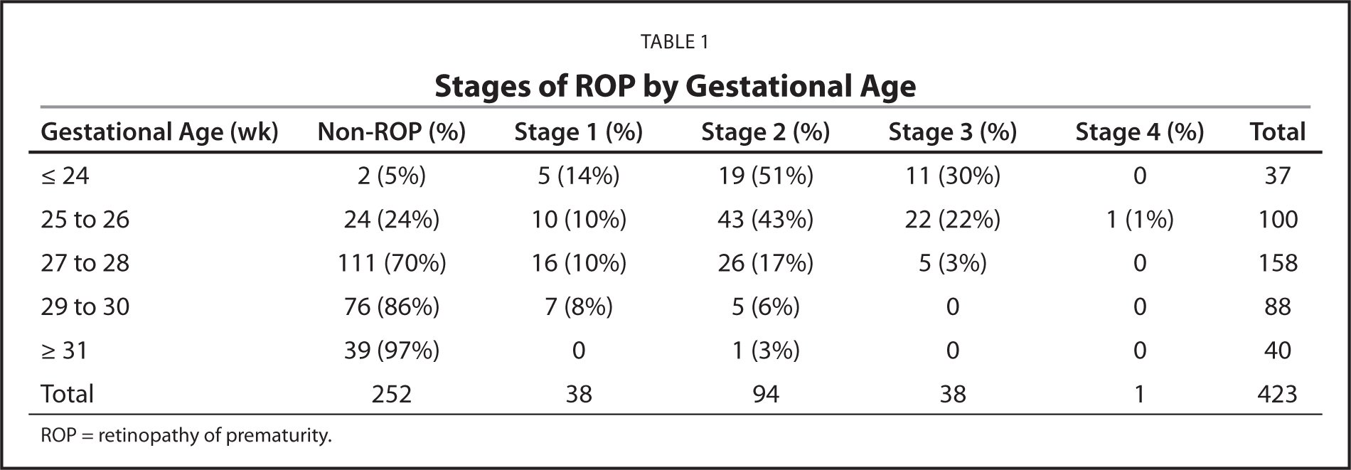 Stages of ROP by Gestational Age