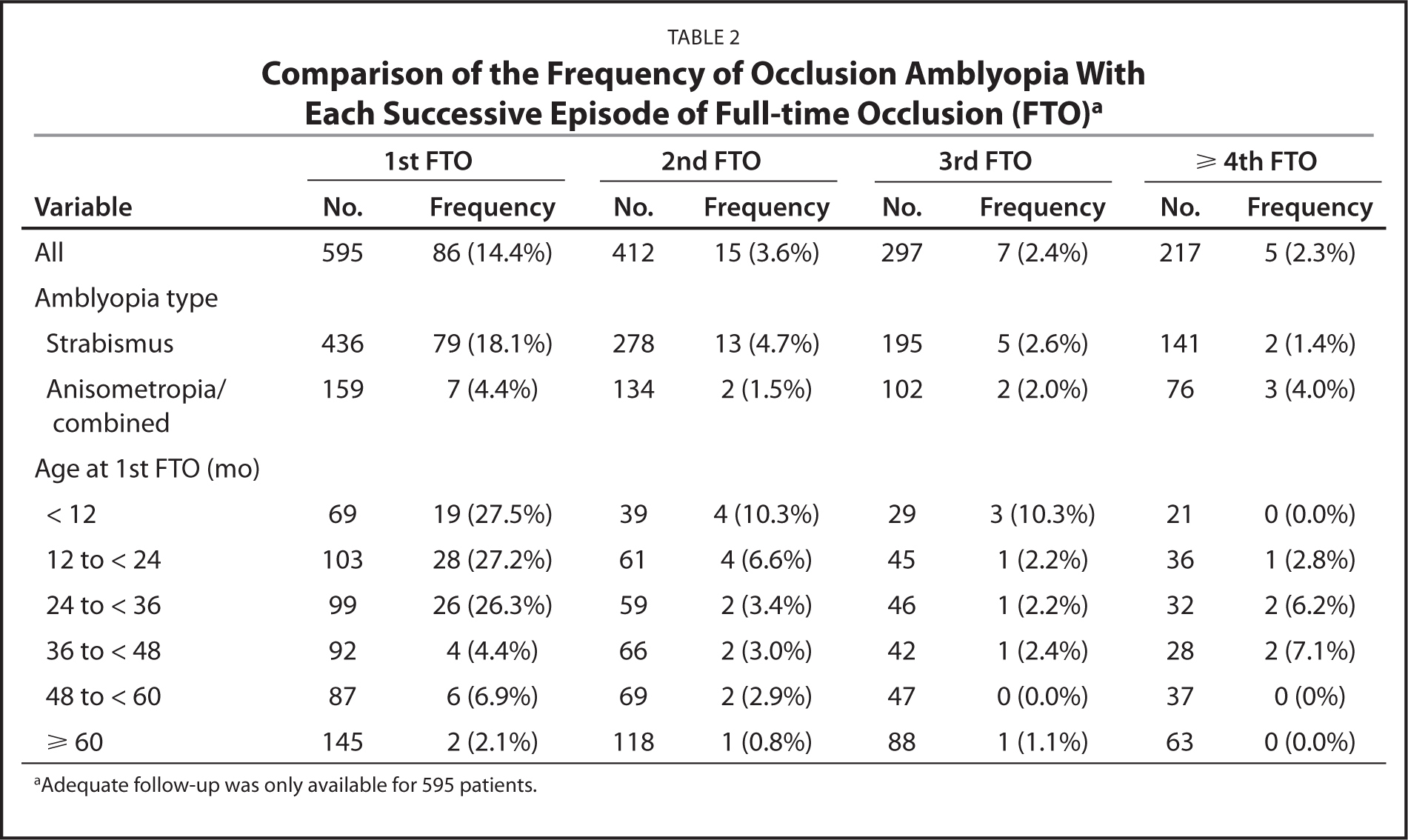 Comparison of the Frequency of Occlusion Amblyopia With Each Successive Episode of Full-time Occlusion (FTO)a