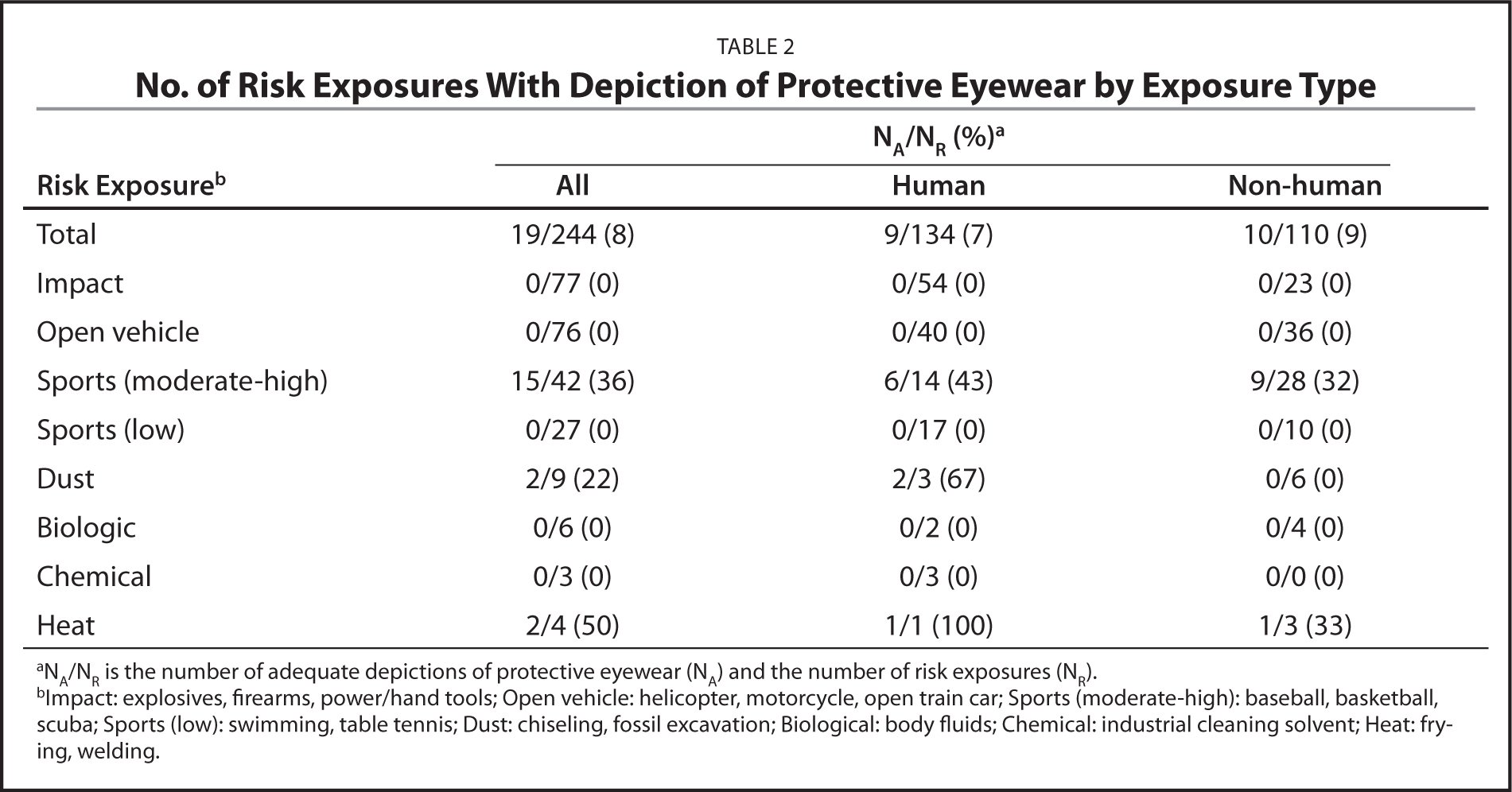 No. of Risk Exposures With Depiction of Protective Eyewear by Exposure Type