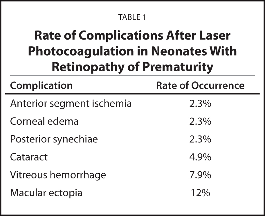 Rate of Complications After Laser Photocoagulation in Neonates With Retinopathy of Prematurity