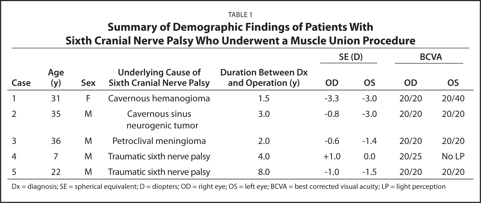 Summary of Demographic Findings of Patients With Sixth Cranial Nerve Palsy Who Underwent a Muscle Union Procedure
