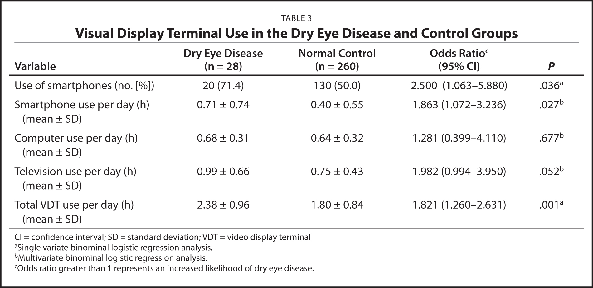 Visual Display Terminal Use in the Dry Eye Disease and Control Groups