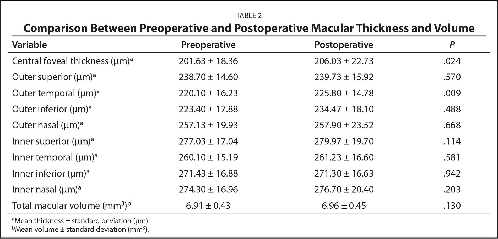 Comparison Between Preoperative and Postoperative Macular Thickness and Volume