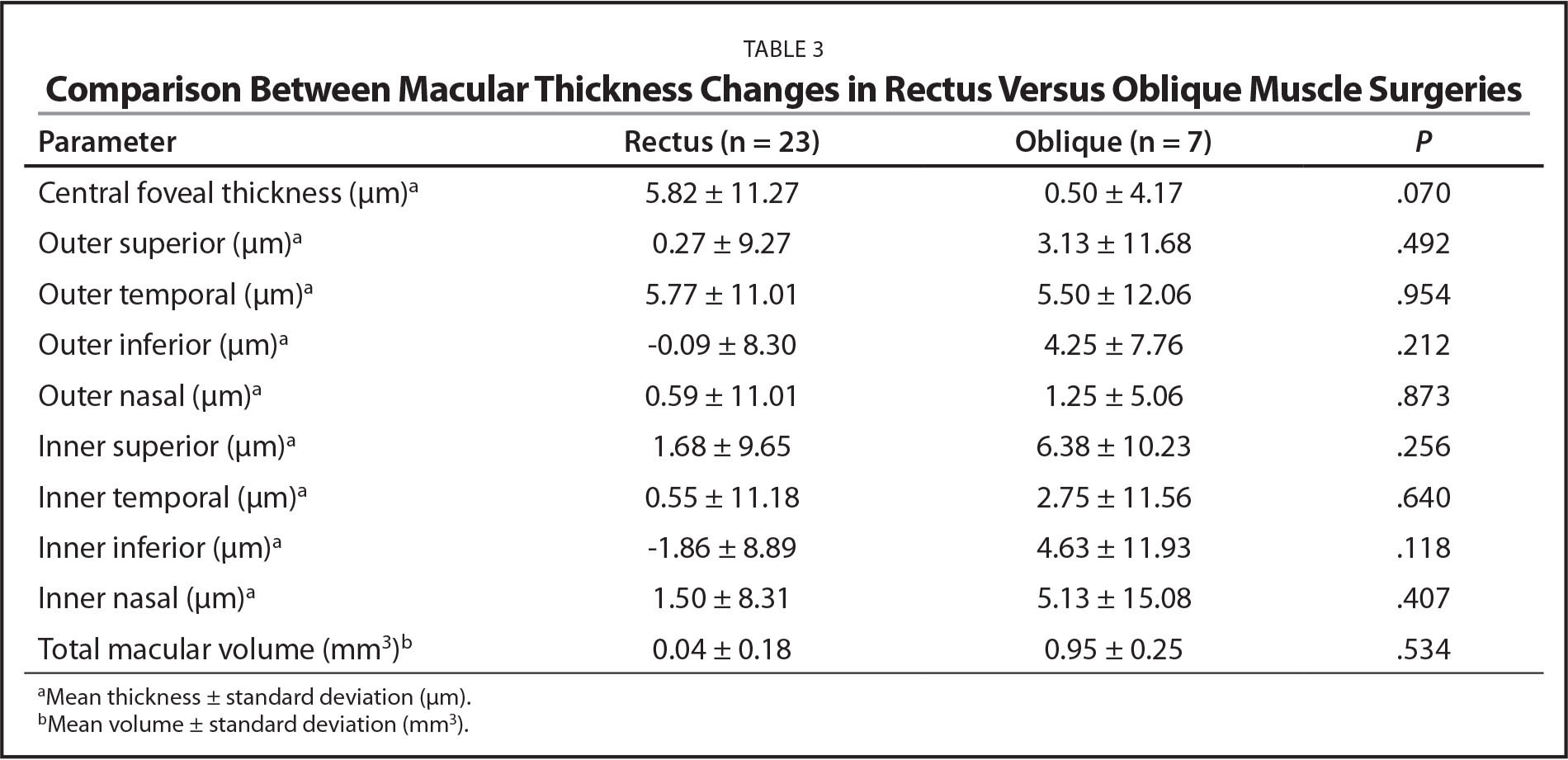 Comparison Between Macular Thickness Changes in Rectus Versus Oblique Muscle Surgeries
