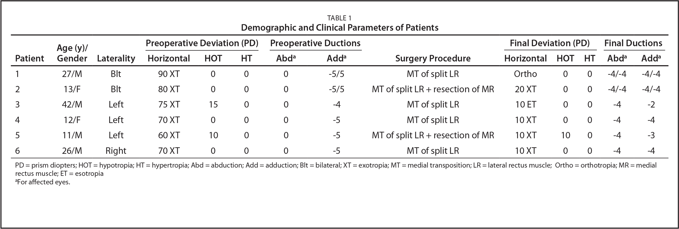 Demographic and Clinical Parameters of Patients