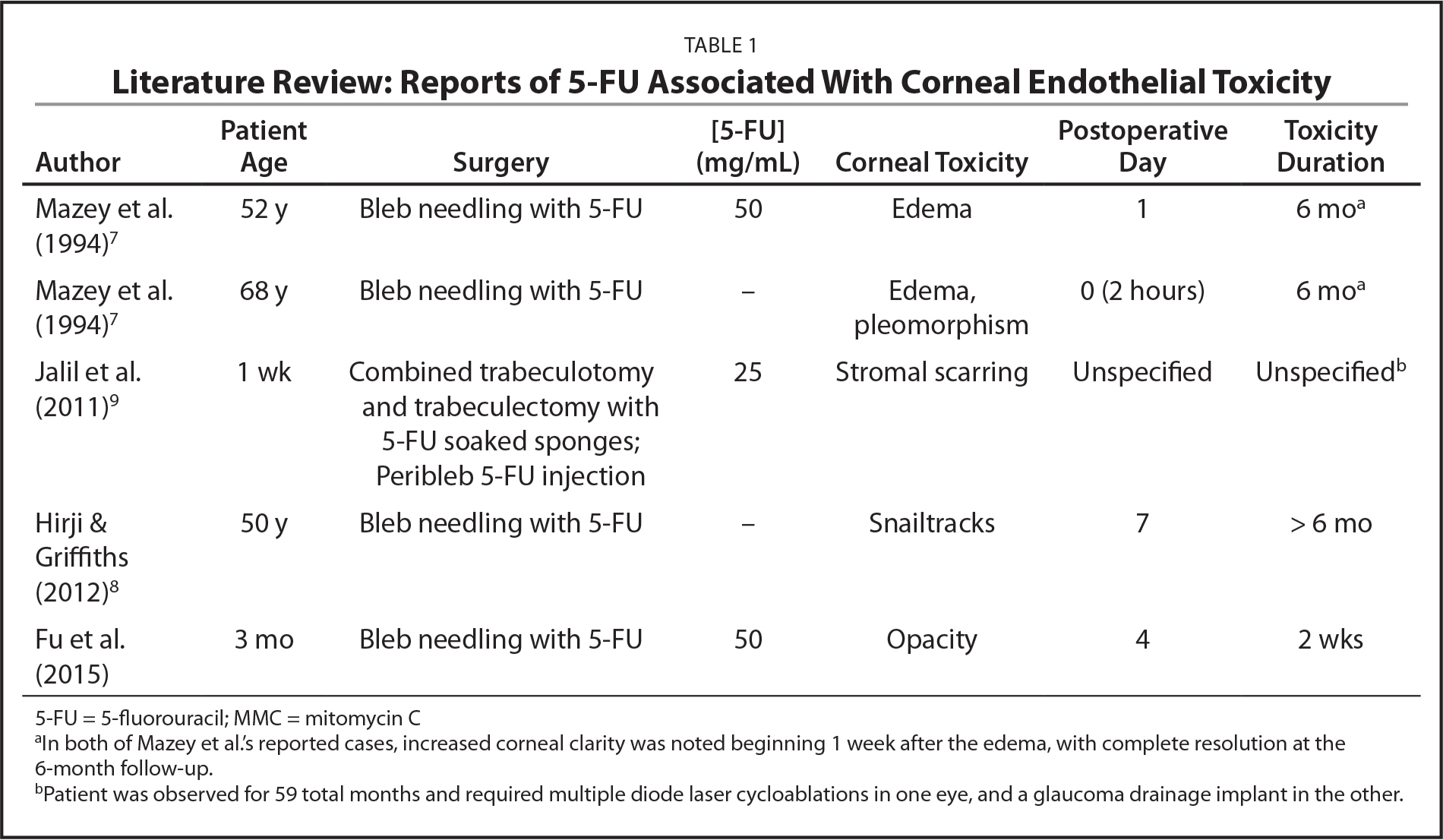 Literature Review: Reports of 5-FU Associated With Corneal Endothelial Toxicity