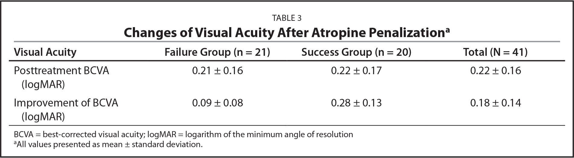 Changes of Visual Acuity After Atropine Penalizationa
