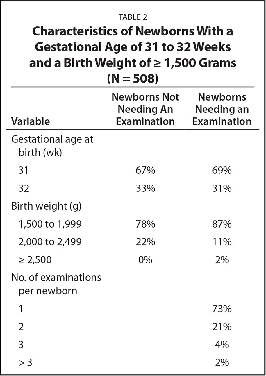 Characteristics of Newborns With a Gestational Age of 31 to 32 Weeks and a Birth Weight of ≥ 1,500 Grams (N = 508)