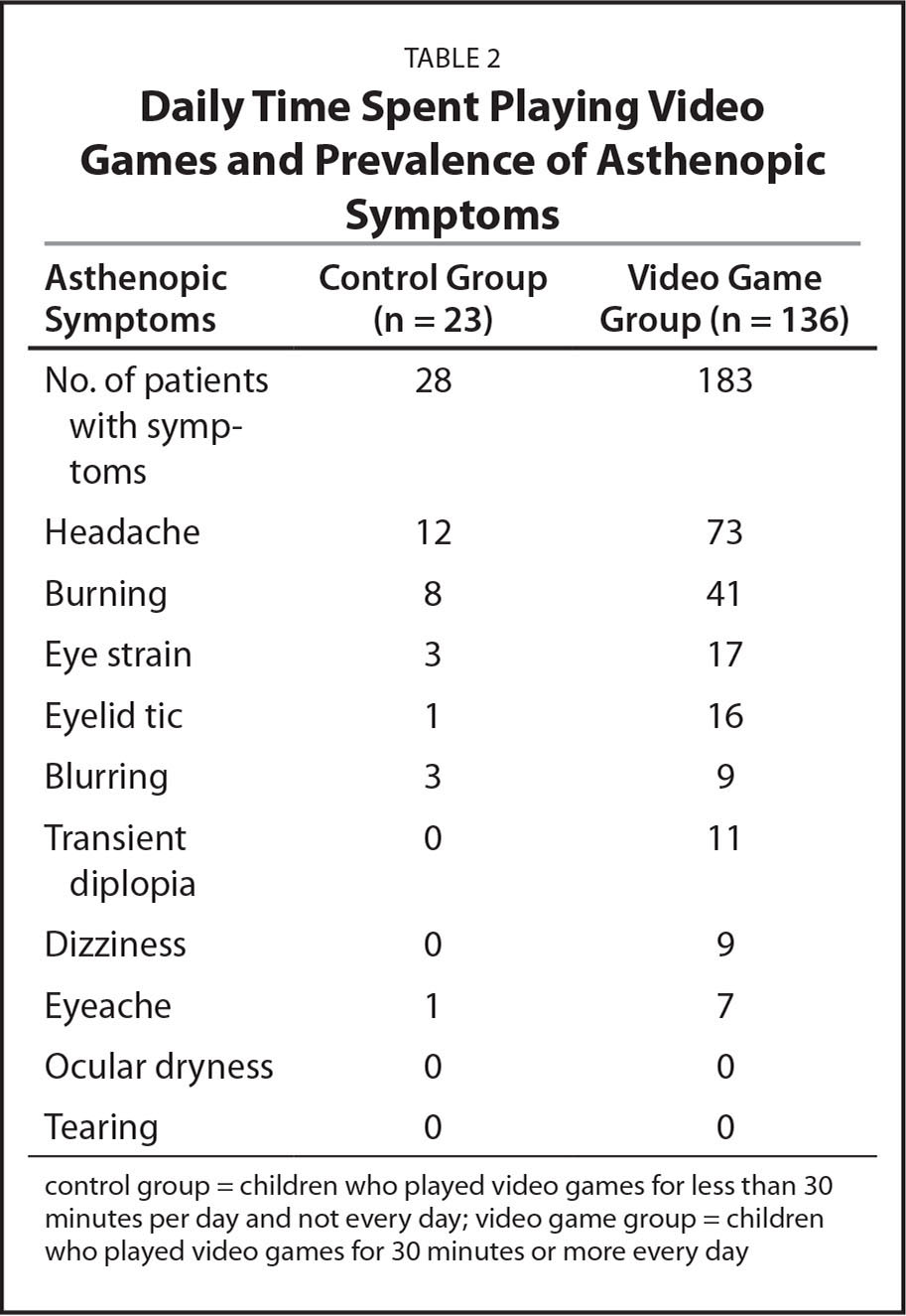 Daily Time Spent Playing Video Games and Prevalence of Asthenopic Symptoms