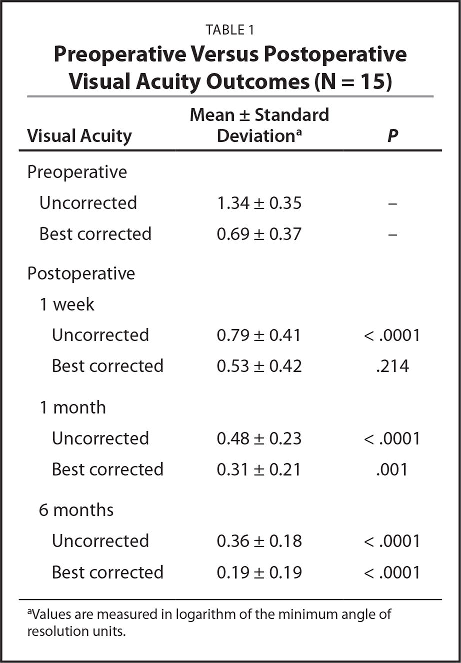 Preoperative Versus Postoperative Visual Acuity Outcomes (N = 15)