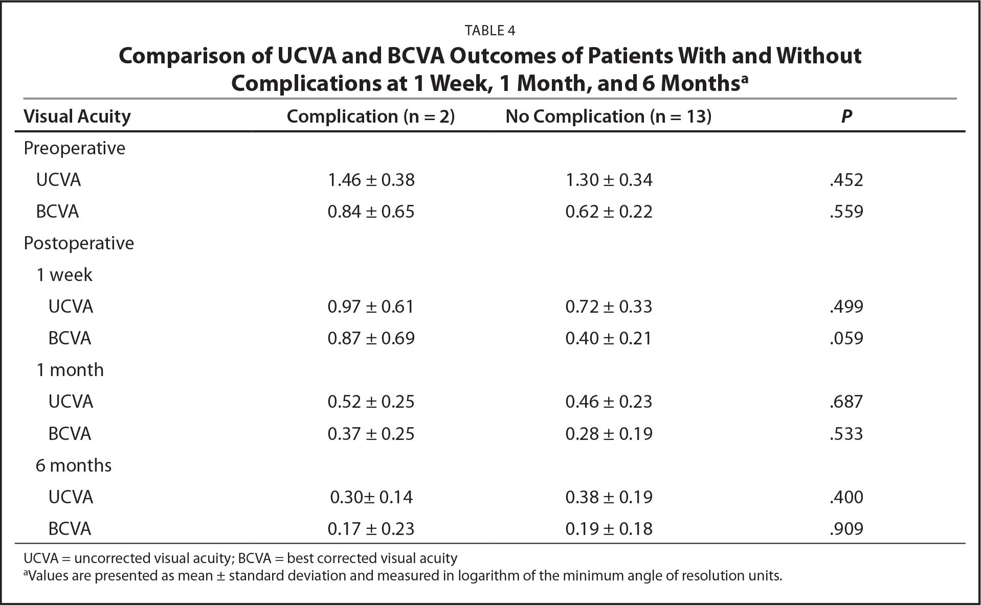 Comparison of UCVA and BCVA Outcomes of Patients With and Without Complications at 1 Week, 1 Month, and 6 Monthsa