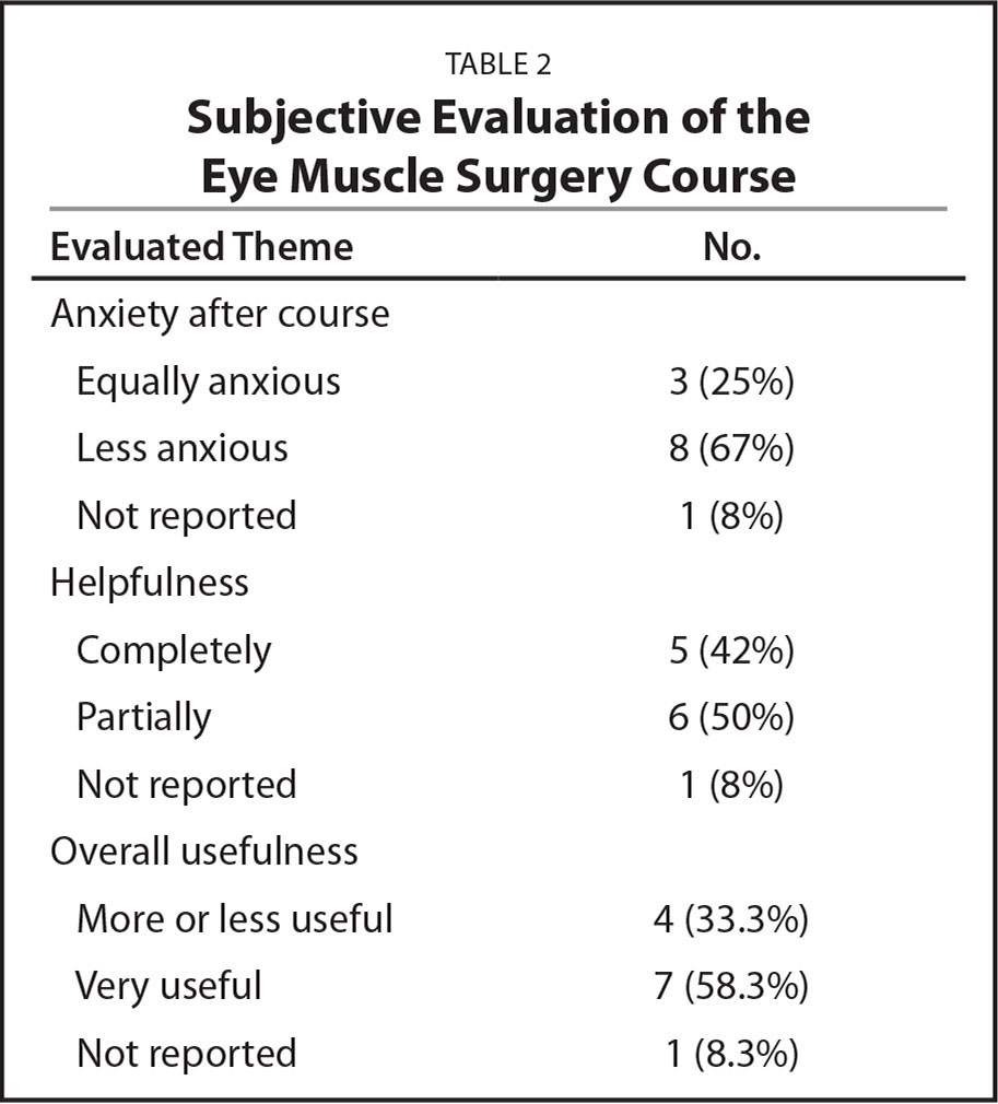 Subjective Evaluation of the Eye Muscle Surgery Course