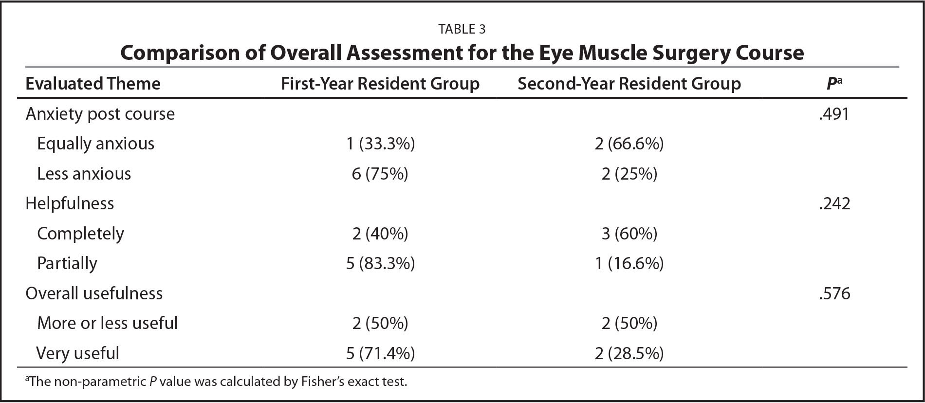 Comparison of Overall Assessment for the Eye Muscle Surgery Course