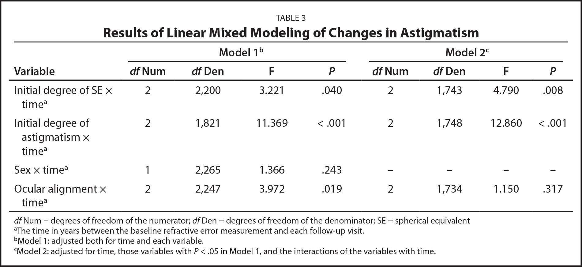 Results of Linear Mixed Modeling of Changes in Astigmatism