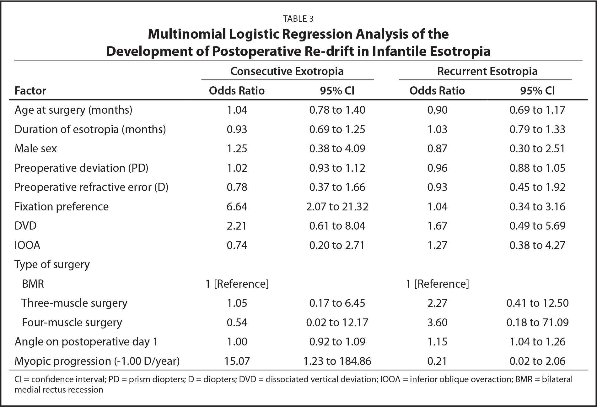 Multinomial Logistic Regression Analysis of the Development of Postoperative Re-drift in Infantile Esotropia