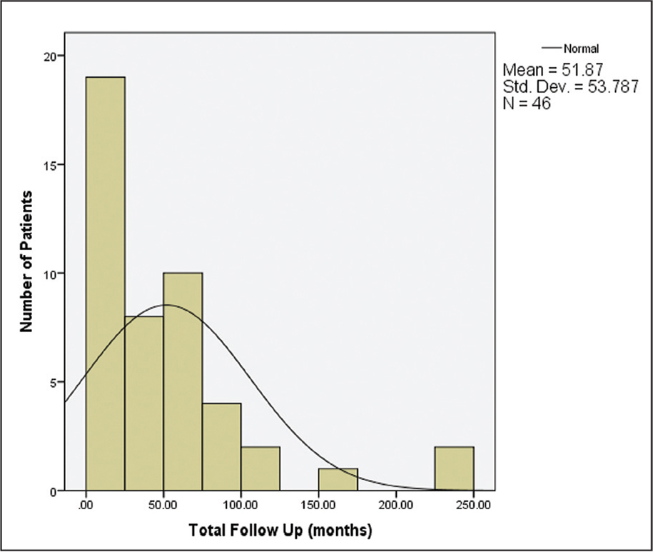 Distribution of length of follow-up (months) for patients with more than 6 months of follow-up.