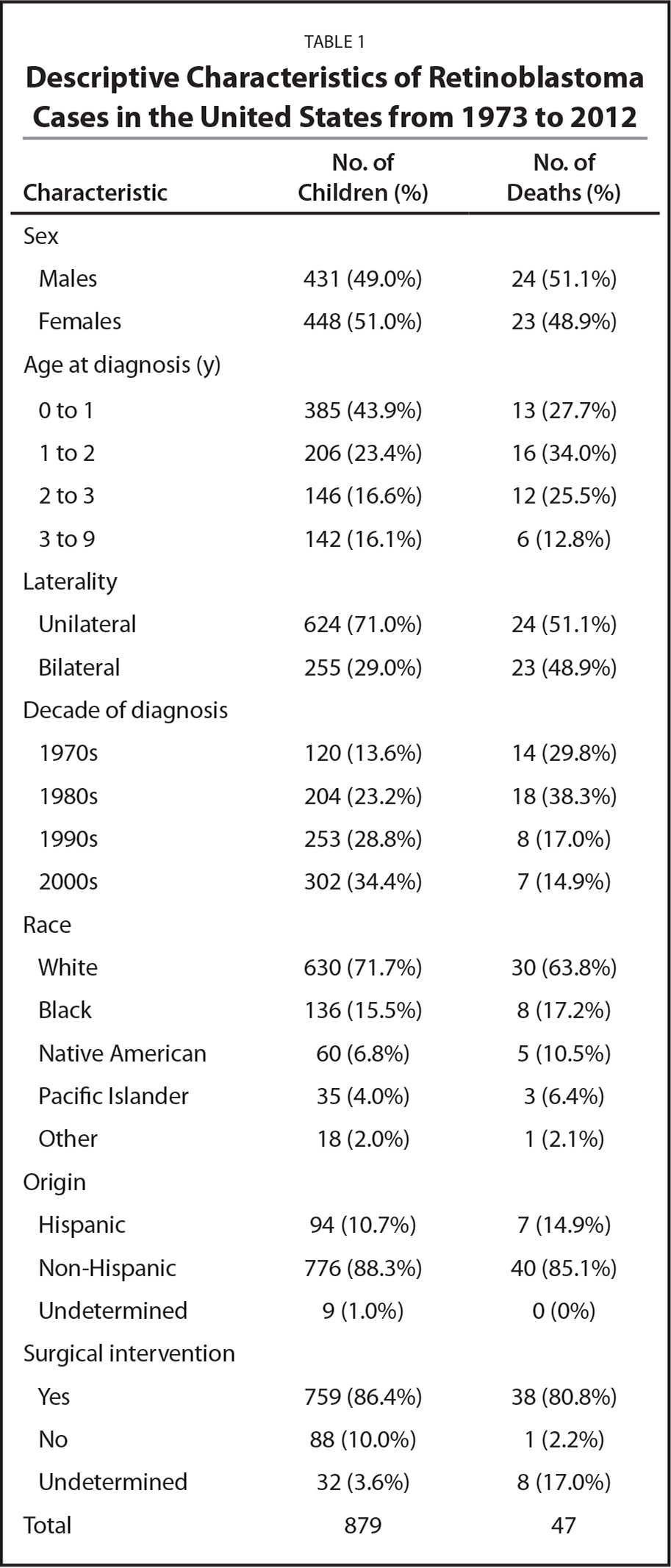 Descriptive Characteristics of Retinoblastoma Cases in the United States from 1973 to 2012