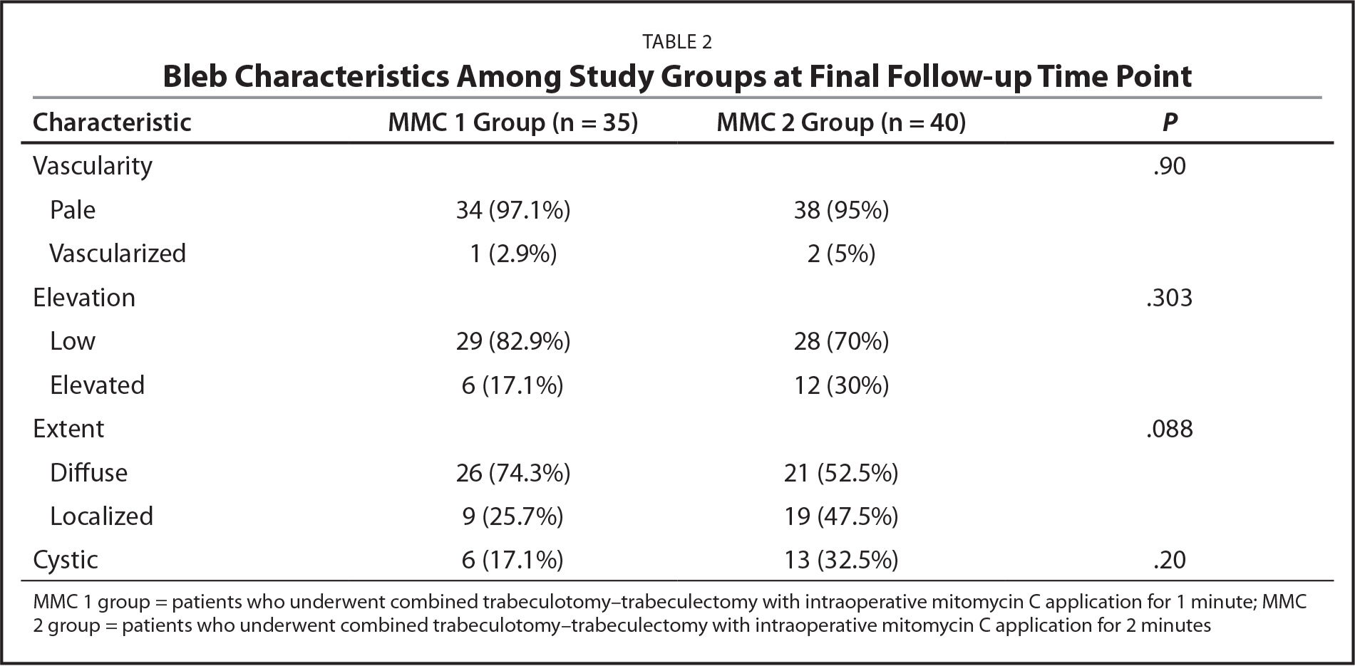 Bleb Characteristics Among Study Groups at Final Follow-up Time Point