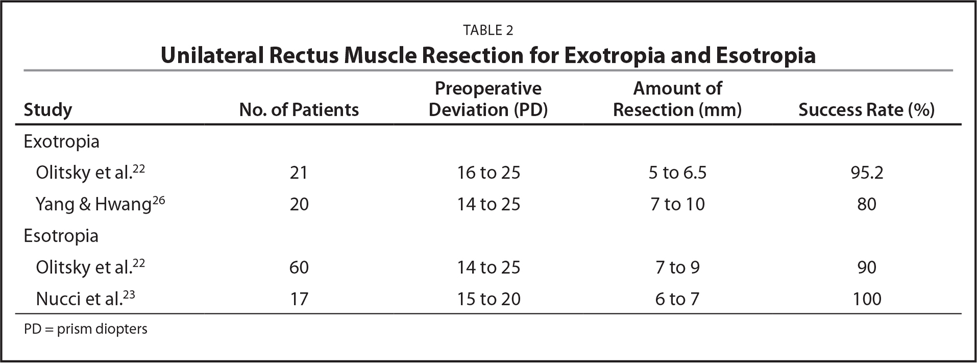 Unilateral Rectus Muscle Resection for Exotropia and Esotropia
