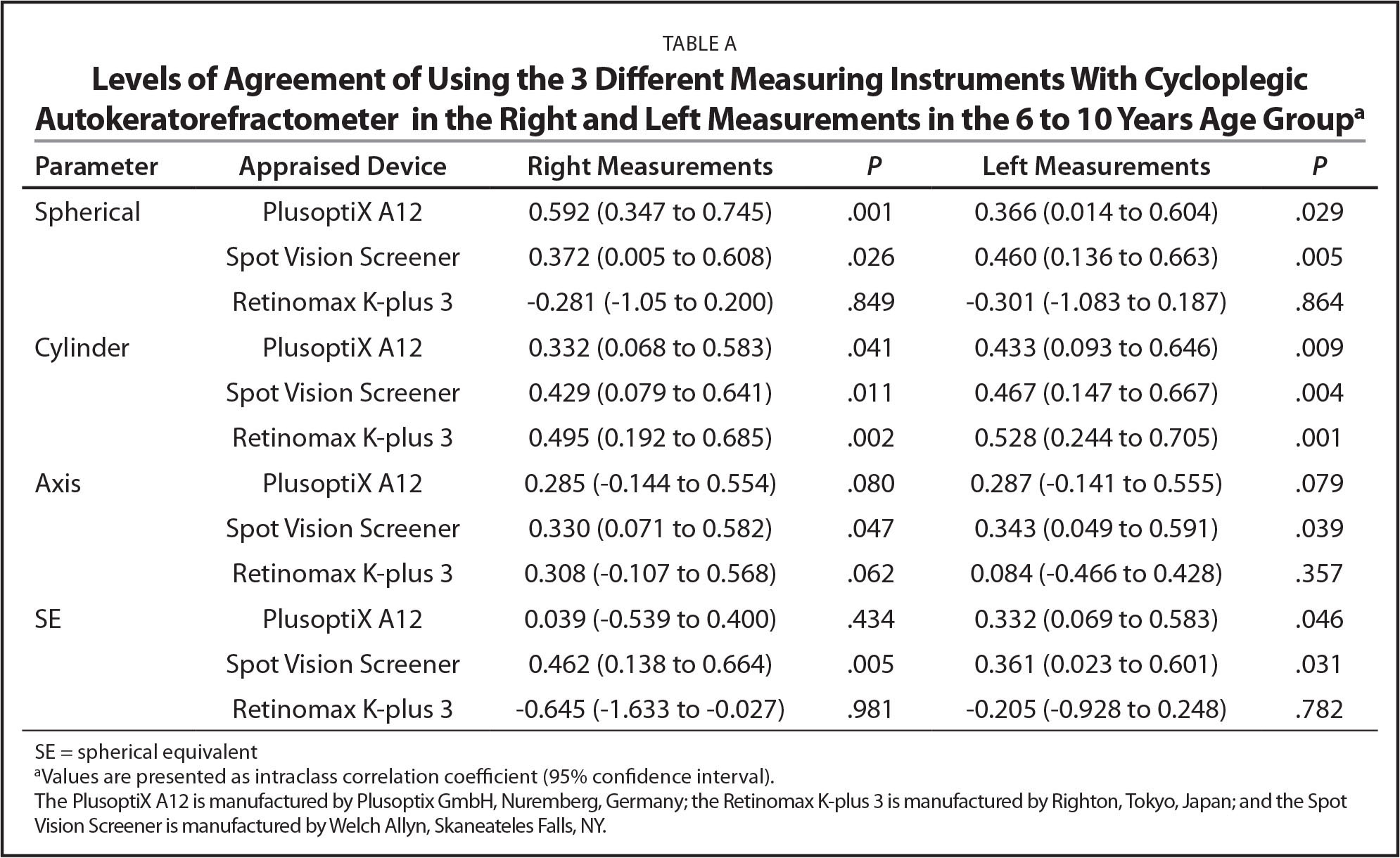 Levels of Agreement of Using the 3 Different Measuring Instruments With Cycloplegic Autokeratorefractometer in the Right and Left Measurements in the 6 to 10 Years Age Groupa