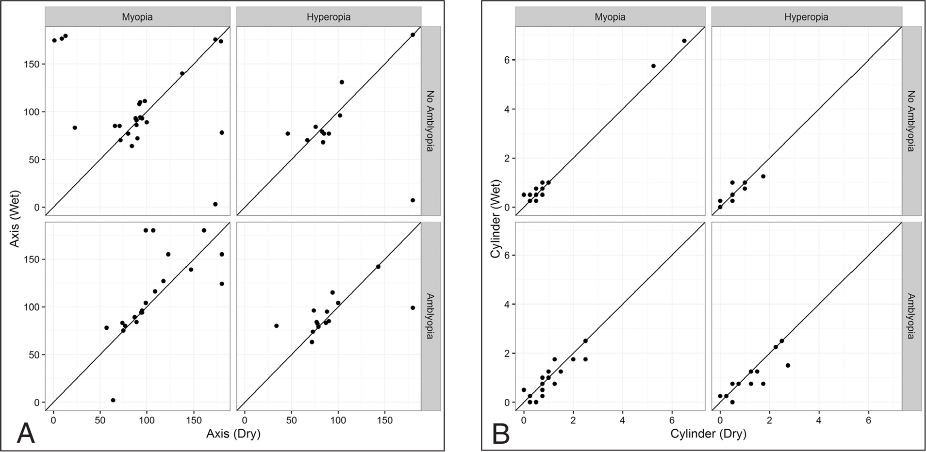 Scatter plot showing correlation of (A) axis and (B) cylinder before and after cycloplegia in patients with myopia and hyperopia with and without amblyopia.