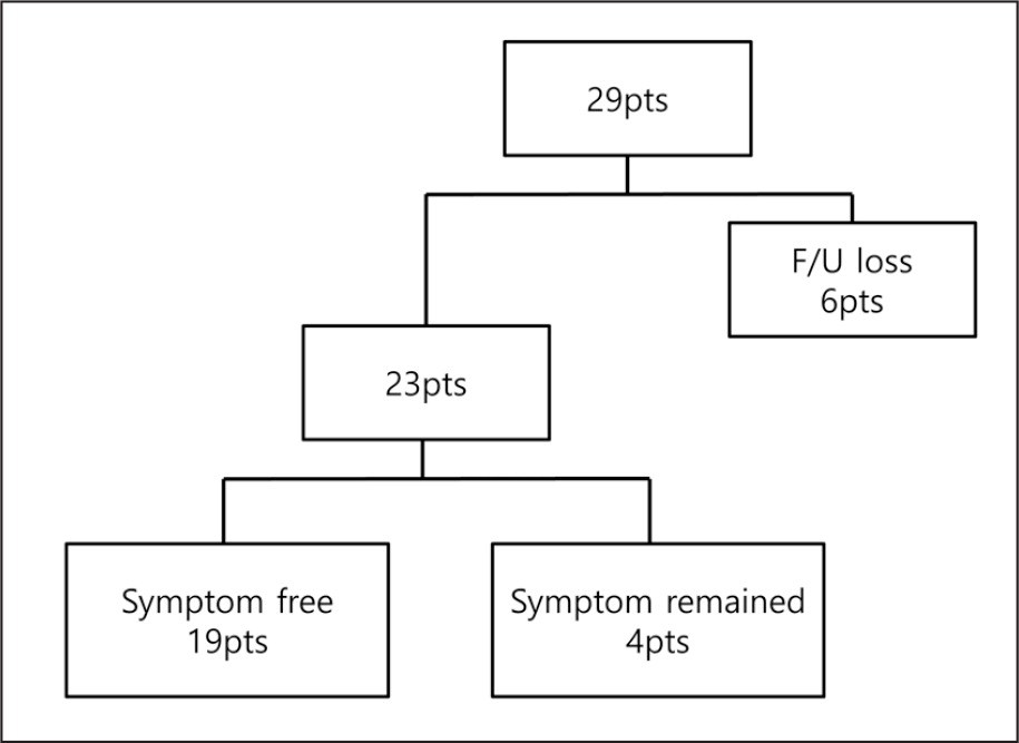 Outcomes of patients with ocular myasthenia gravis. F/U = follow-up
